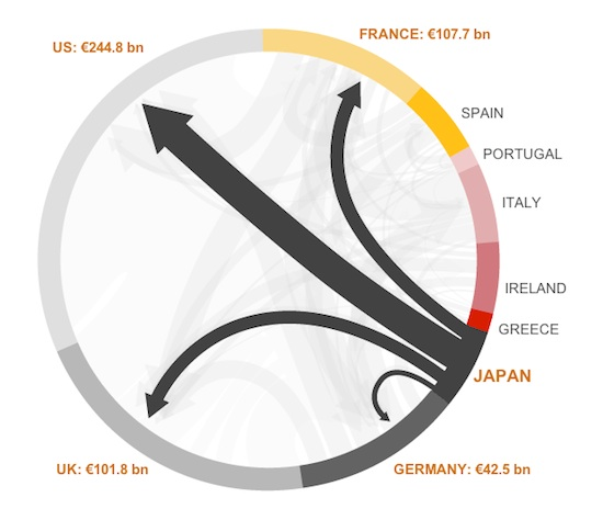 Japan debt to the eurozone and the United states