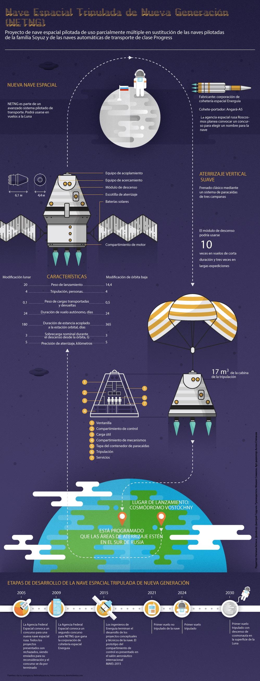 La sucesora de la Soyuz - Infografía