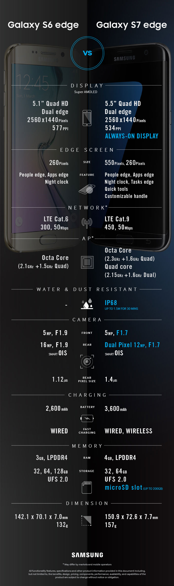 Infografía Galaxy S7 edge vs Galaxy S6 edge